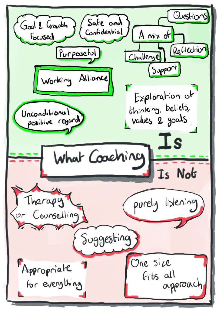 Coaching Is.jpg