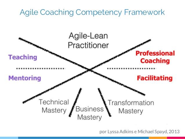 usando-o-agile-coaching-competency-framework-para-evoluir-na-carreira-de-agile-coach-35-638